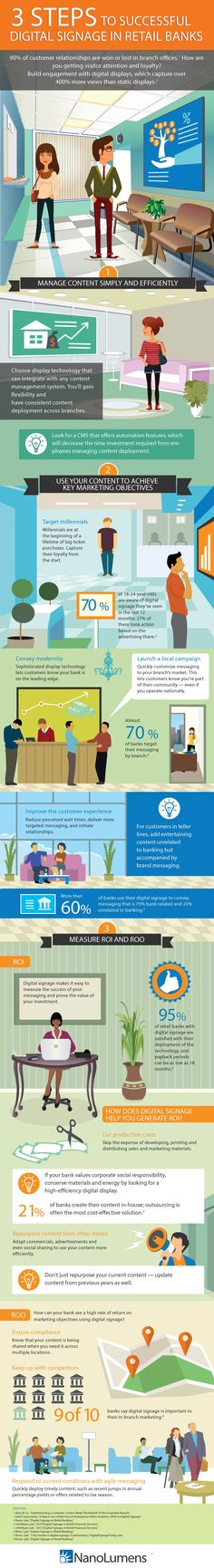 INFOGRAPHICS Retail Banking Branches: Digital Signage & Future Mix | VisibleBanking.com - Part 2