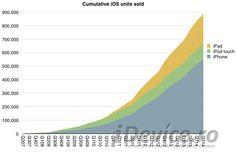 Peste 900 de milioane de iDevice-uri au fost vandute in 7 ani, peste jumatate sunt active
