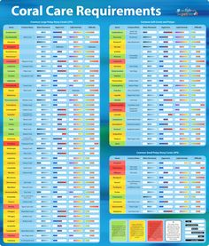 Can't decide which coral species to keep next? Our Coral Care Requirements chart can help! http://www.thatpetplace.com/coral-requirements-chart?utm_content=buffer42713&utm_medium=social&utm_source=pinterest.com&utm_campaign=buffer
