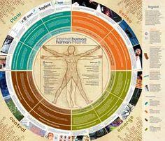 IFTF: Internet Human | Human Internet Map