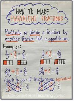 ผลการค้นหารูปภาพสำหรับ comparing fraction anchor chart