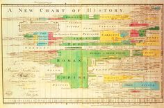 A New Chart of History (Joseph Priestley, 1769)    The regularized distribution of dates on Priestley's chart and its horizontal composition help to emphasize the continuous flow of time. This innovative, colorful timeline allowed students to survey the fates of 78 kingdoms in one chart.