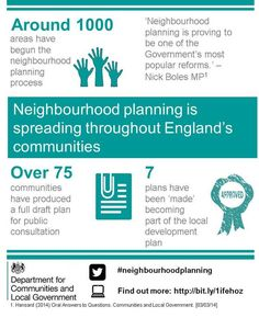 Around 1,000 areas have begun the neighbourhood planning process. Find out more in our newsletter 'Notes on Neighbourhood Planning' https://www.gov.uk/government/collections/notes-on-neighbourhood-planning Infographic from March 2014