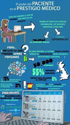 La siguiente infografía elaborada por Com Salud muestra gráficamente un tema tan candente como es el control de los pacientes y cómo puede perjudicar o beneficiar a los profesionales sanitarios. .