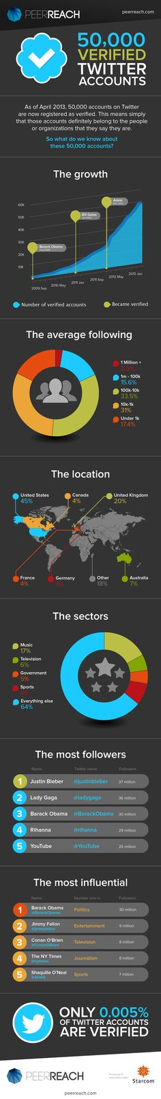Els comptes verificats de Twitter #infografia