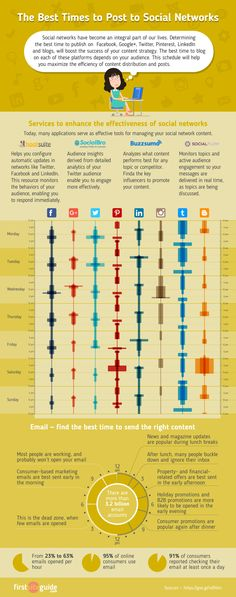 The Best Times to Post to Social Networks infographic
