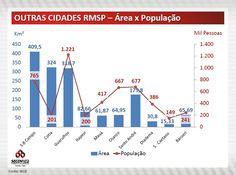 Outras cidades São Paulo - Área x População