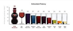 Antioxident Potency