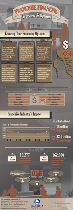Franchise financing infographic from Balboa Capital, a leading provider of franchise equipment leasing and franchise business loans.