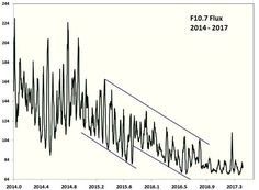 Solar cycle 24 has seen very low solar activity thus far, likely the lowest in 100 years. Guest essay by David Archibald   Figure 1: F10.7 Flux 2014 – 2017 The F10.7 flux shows that over the l…