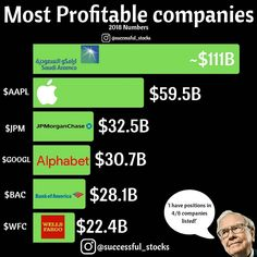 These are the companies that has earned the most money in the past year. Warren Buffett owns positions in The post These are the companies that has earned & appeared first on Manage your money better. Dividend Investing, Budget Organization, Warren Buffett, Money Talks, Motivation Success, Managing Your Money, Financial Literacy, Investing Money, Money Matters