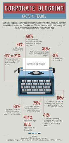 Why use corporate blogging?