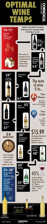 Optimal wine temperatures