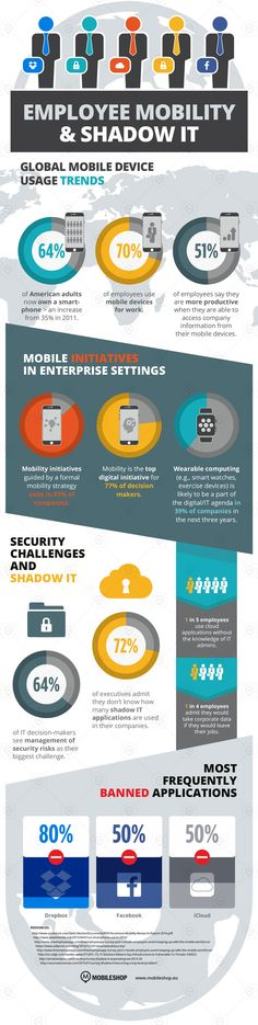 Employee Mobility and Shadow IT [Infographic]