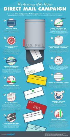 The Anatomy of the Perfect Direct Mail Campaign Confira dicas, táticas e ferramentas para E-mail Marketing no Blog Estratégia Digital aqui em http://www.estrategiadigital.pt/category/e-mail-marketing/