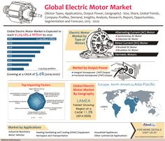 Global Electric Motor Market (Motor Types, Applications, Output Power, Geography) - Size, Share, Global Trends, Company Profiles, Demand, Insights, Analysis, Research, Report, Opportunities, Segmentation and Forecast, 2013 - 2020