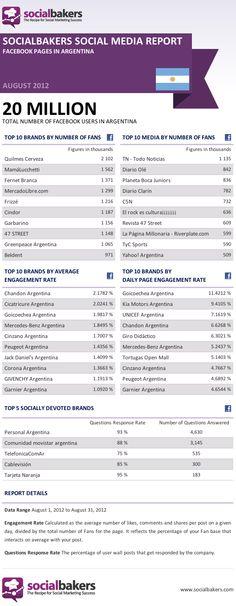 FaceBook en la Argentina (8/2012)