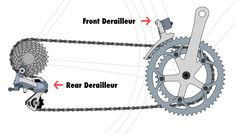Find out useful cycling tips - How to Use Bicycle Gears Efficiently at USJ CYCLES - Top 10 Online Bike Shops in Malaysia.