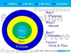 Presentation skill WHY-WHAT-HOW-VISION www.system114.net