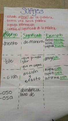 Sufijos Dual Language Classroom, Bilingual Classroom, Bilingual Education, Spanish Classroom, Spanish Anchor Charts, Reading Anchor Charts, English Language Learners, Spanish Language Learning, German Language