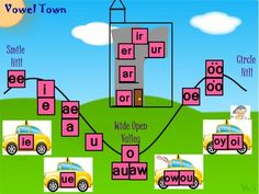 I used the skills that are taught in the Pathways to Reading Vowel town and put them into an ActivInspire lesson.  You can build vowel town, introduce the name and sound buses, taxis, and R apartment in this smart board lesson.   I also included slides with video links for the following rules:  H brothers, e to the end, twin ee's, ck, ng, qu, soft c, g or j, and two vowels go walking.Note:  This was created using the Pathways to Reading curriculum.