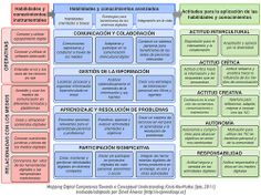 Competencias Digitales [ipts]