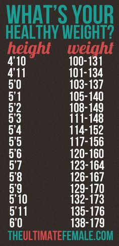 """TheUltimateFemale.com """"Healthy"""" Female Weight Chart"""