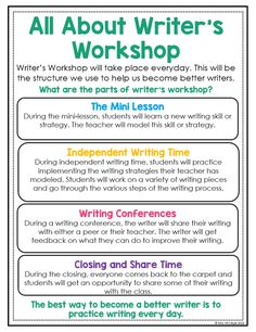 Writer's Workshop Anchor Charts Are you getting ready to launch writer's workshop in your upper elementary classroom? These mini anchor charts are just what you need to help teach your students some essential writer's workshop routines. Writing Lessons, Teaching Writing, Writing Activities, Science Activities, Science Projects, Science Experiments, Persuasive Writing Techniques, Expository Writing Prompts, Recount Writing