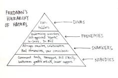 """Friedman's Hierarchy of Haters A younger woman who works in media recently wrote to me, """"How did you build up a thick skin? Something I've always struggled with is not taking things personally and getting upset when people say things that hurt me — in comments, on Twitter, etc."""" I explained to her that I have a hierarchy of haters. High-order haters are those who really know how to hurt you; they may have real power or influence(from """"Haters Gonna Hate. What's a Woman to Do About It?"""" - The…"""