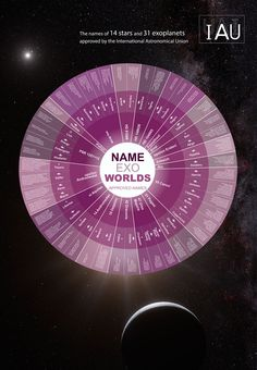 Infographic for the IAU NameExoWorlds | IAU