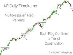 Multiple bullish flag chart patterns confirming a strong trend. Multiple bullish flag chart patterns confirming a strong trend. Stock Trading Strategies, Candlestick Chart, Forex Trading Tips, Trading Quotes, Stock Charts, Cryptocurrency Trading, Make More Money, Extra Money, Day Trading