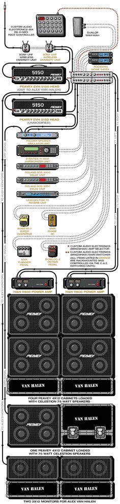Edward Van Halen Rig! Music Guitar, Cool Guitar, Playing Guitar, Famous Guitars, Amp Settings, Bass Amps, Sammy Hagar, Eddie Van Halen, Guitar Collection
