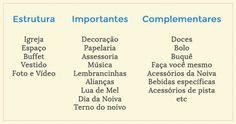 Estrutura básica de organização de um casamento. Em: http://casandosemgrana.com.br/por-onde-comecar-a-organizar-seu-casamento-metodo-financas/
