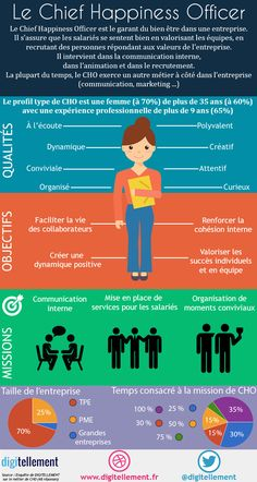 Business infographic & data visualisation Chief Hapiness Officer, Who are you ? Infographic Description Chief Hapiness Officer, Who are you ? Developement Personnel, Creating A Newsletter, Chief Officer, International Jobs, Lean Six Sigma, Facility Management, Job Posting, Career Opportunities, Community Manager