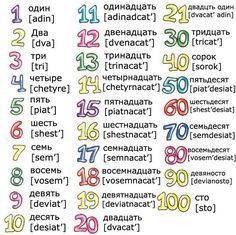 free audio, video, books etc. for Russian language learning. And also try Skype lessons. Russian Language Lessons, Russian Lessons, Russian Language Learning, Language Study, How To Speak Russian, Learn Russian, Russian Alphabet, Counting For Kids, Learn Another Language