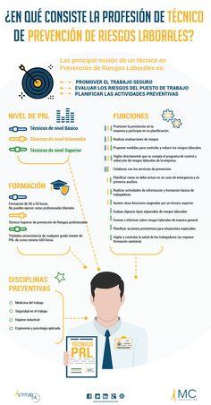#Infografia que explica cuál es la misión, funciones y formación necesarias para ser técnico en #Prevención de #Riesgos Laborales. #PRL