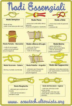 NODI ESSENZIALI SCOUT Raccolta di nodi essenziali scout: nodo semplice, nodo piano, nodo a rete, nodo parlato - barcaiolo, nodo a bocca di lupo, nodo bolina, nodo scorsoio, nodo paletto - anguilla, nodo del cappuccino, nodo margherita, nodo del pescatore - inglese.  ESSENTIAL SCOUT KNOTS Collection of essential nodes scout: simple knot, square knot, a net node, clove hitch - boatman, mouth of wolf knot, bowline knot, loop, post node - eel, the Capuchin node, daisy knot, Fisherman knot…
