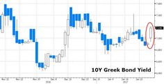 "Greece Is In Trouble Again: Bonds, Stocks Plunge As Bailout Talks #Collapse; IMF Sees ""Explosive"" Debt https://blogjob.com/economiccollapseblogs/2017/01/27/greece-is-in-trouble-again-bonds-stocks-plunge-as-bailout-talks-collapse-imf-sees-explosive-debt/"