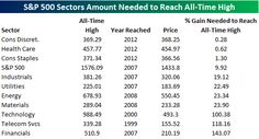 The table lists the all-time high for the S & P 500 and all ten of its sectors.  For each sector, we list the high price, the year it was reached, the current price, and the percentage that the sector needs to rally to get back to that record high.
