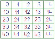 Os dejo un nuevo modelo de la tabla del 100 en cuatro hojas independientes, que puedes plastificar y unir, y en las que se distinguen, por sus colores, las unidades y las decenas, como podéis ver en la imagen de ejemplo. Al final del artículo tenéis también disponibles varios enlaces … I Love Math, Dyscalculia, Montessori Math, Circle Time, Math For Kids, Teaching, Computer Keyboard, Robot, Banner