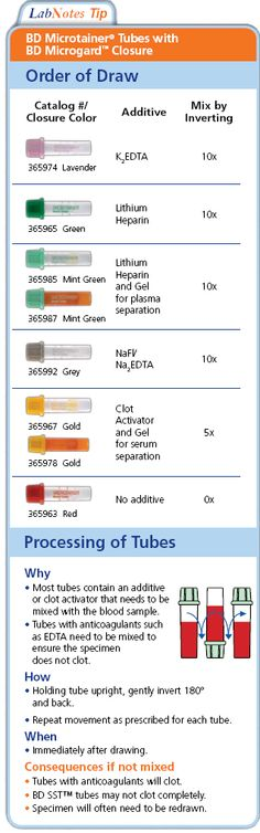 BD Vacutainer(R) LabNotes - LabNotes Tip: Order of Draw using BD Microtainer' Tubes Invert tubes.