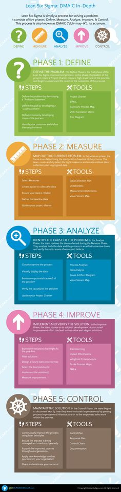 DMAIC - The 5 Phases of Lean Six Sigma - GoLeanSixSigma.com