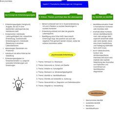 thematische Gliederung der Ontogenese Relationships, Concept, Life