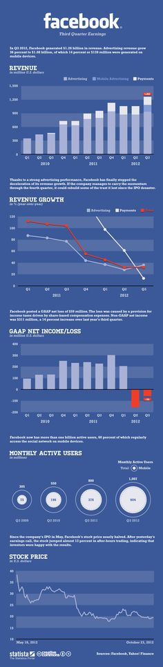 Facebook's latest earnings report. Q3 2012