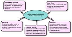 Oganización de los textos (estructuras)