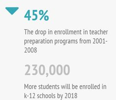 California needs teachers. A perfect storm is brewing with many teachers reaching retirement age, a growing student population, and a decrease in teacher preparation programs. A shortage is looming...