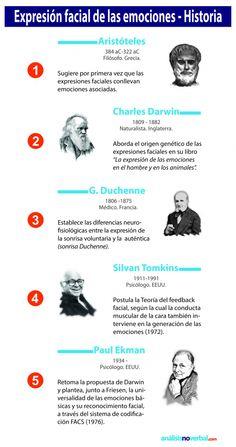 Historia de la Expresión Facial de las Emociones #infografia #infographic