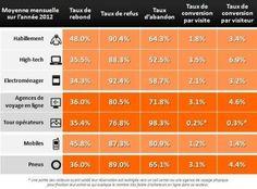 ecommerce taux de conversion 7 secteurs Ecommerce : taux de conversion moyen et chiffres clés de 2012 par secteur