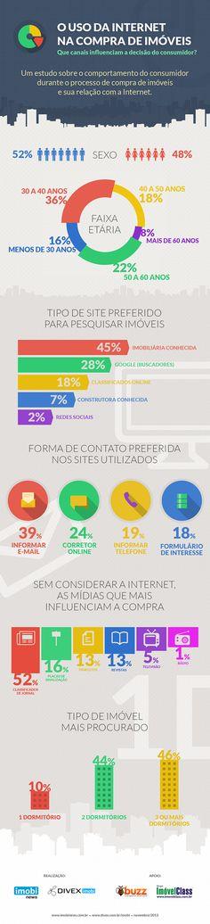 O uso da internet na compra de imóveis