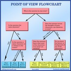 Choosing point of view or perspective in fiction writing. POV Flowchart. First person and third person. Protagonist, Omniscient, Limited, Observer, Witness.